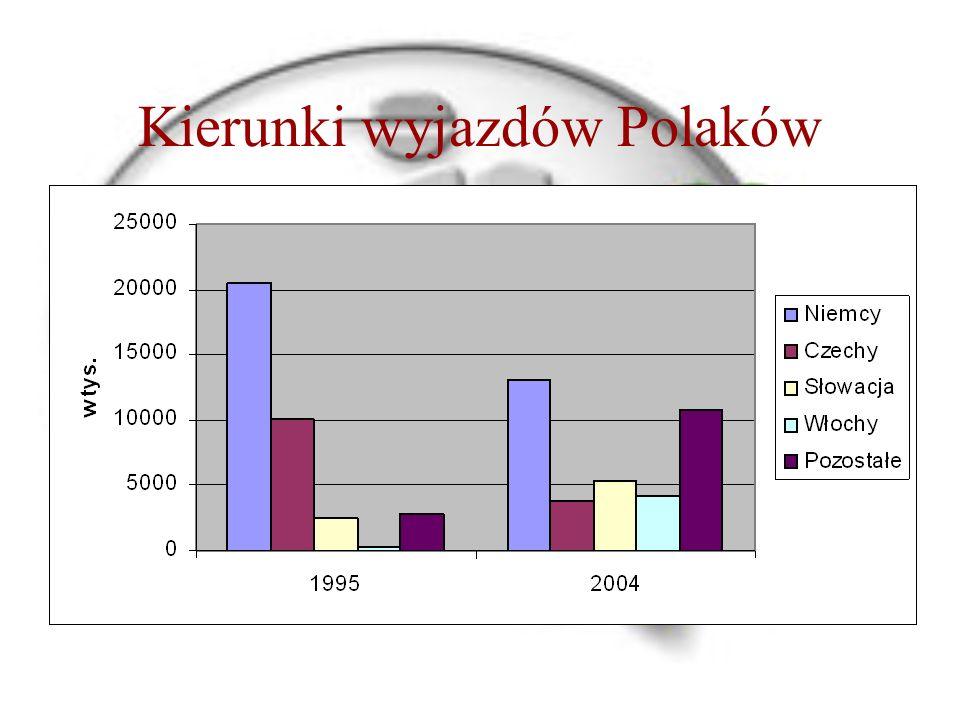 Kierunki wyjazdów Polaków