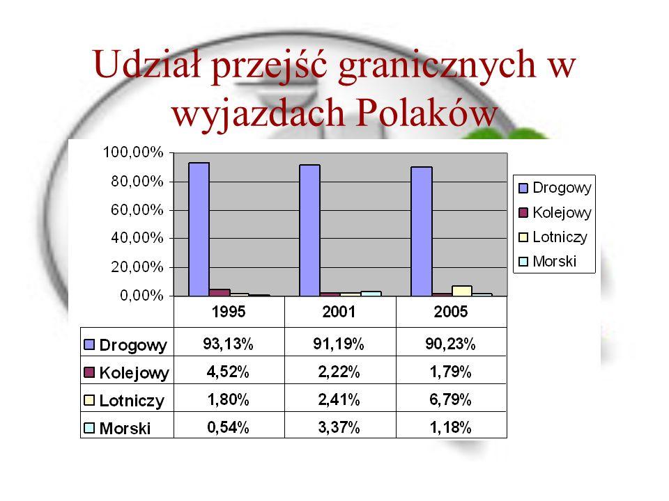Udział przejść granicznych w wyjazdach Polaków