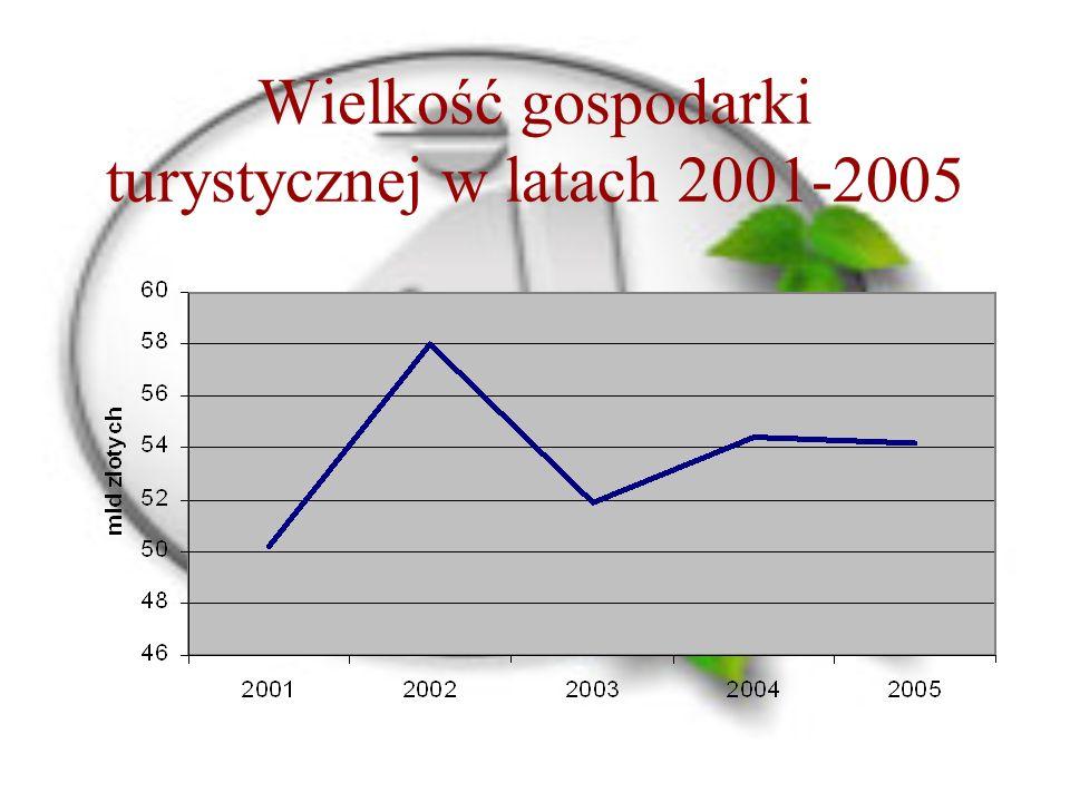 Wielkość gospodarki turystycznej w latach 2001-2005