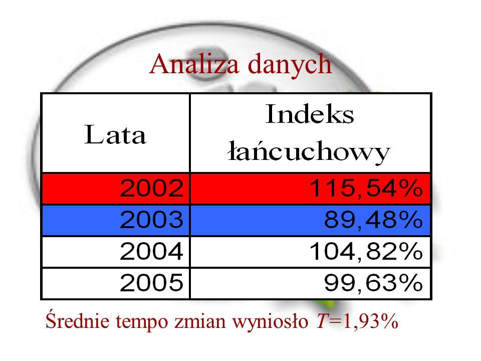 Analiza danych Średnie tempo zmian wyniosło T=1,93%