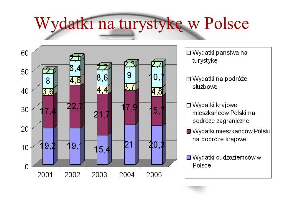 Wydatki na turystykę w Polsce