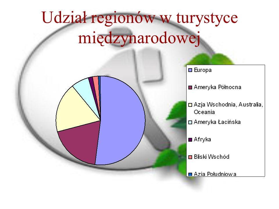 Udział regionów w turystyce międzynarodowej