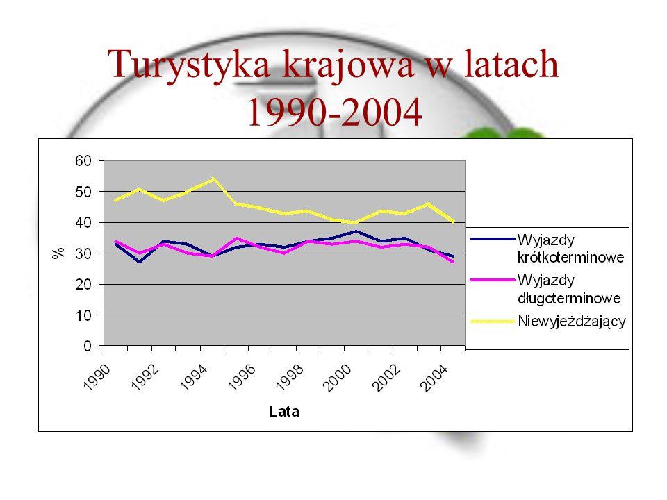 Turystyka krajowa w latach 1990-2004