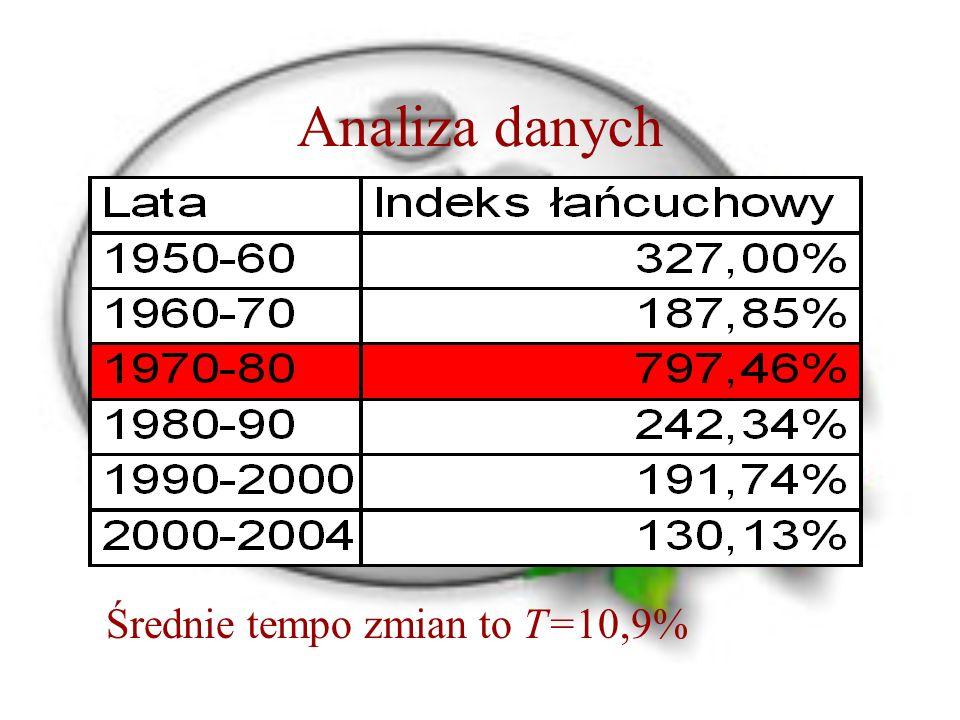 Analiza danych Średnie tempo zmian to T=10,9%