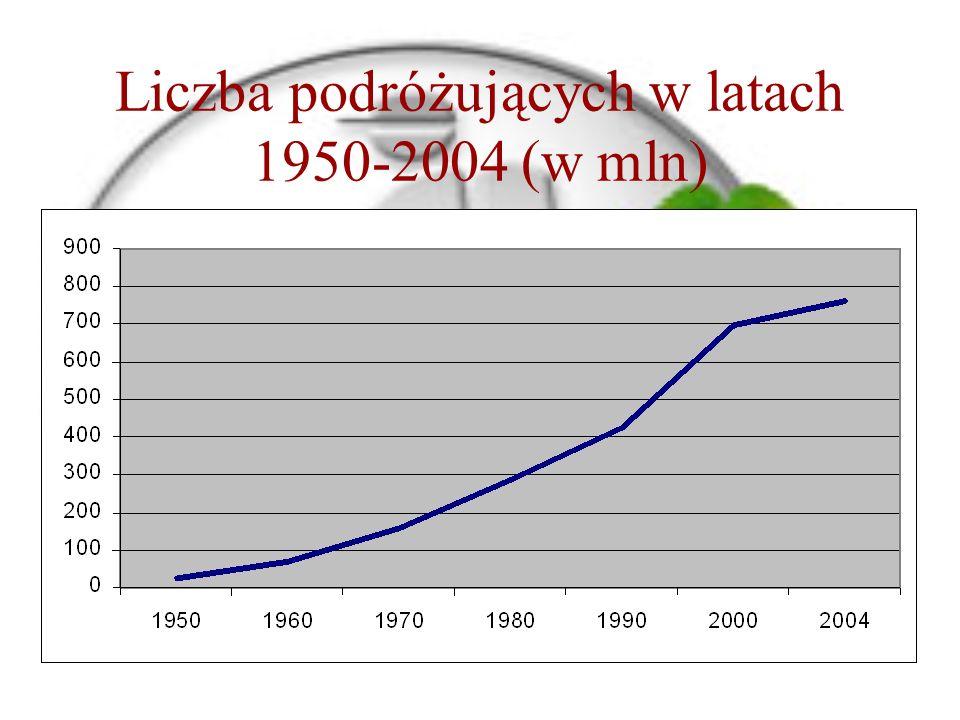 Liczba podróżujących w latach 1950-2004 (w mln)