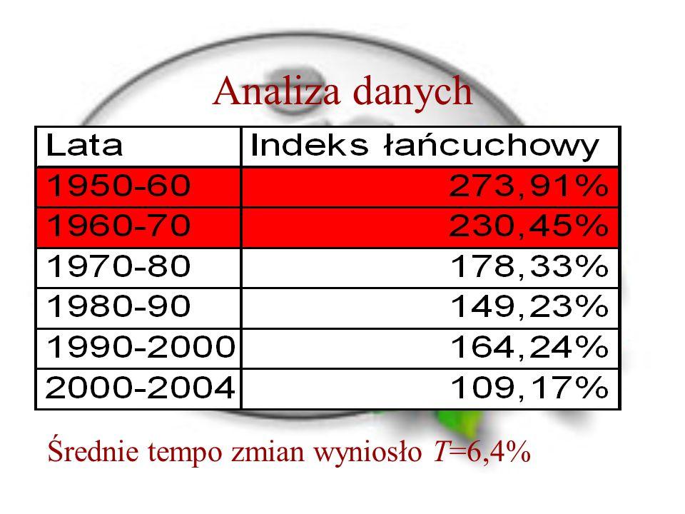 Analiza danych Średnie tempo zmian wyniosło T=6,4%