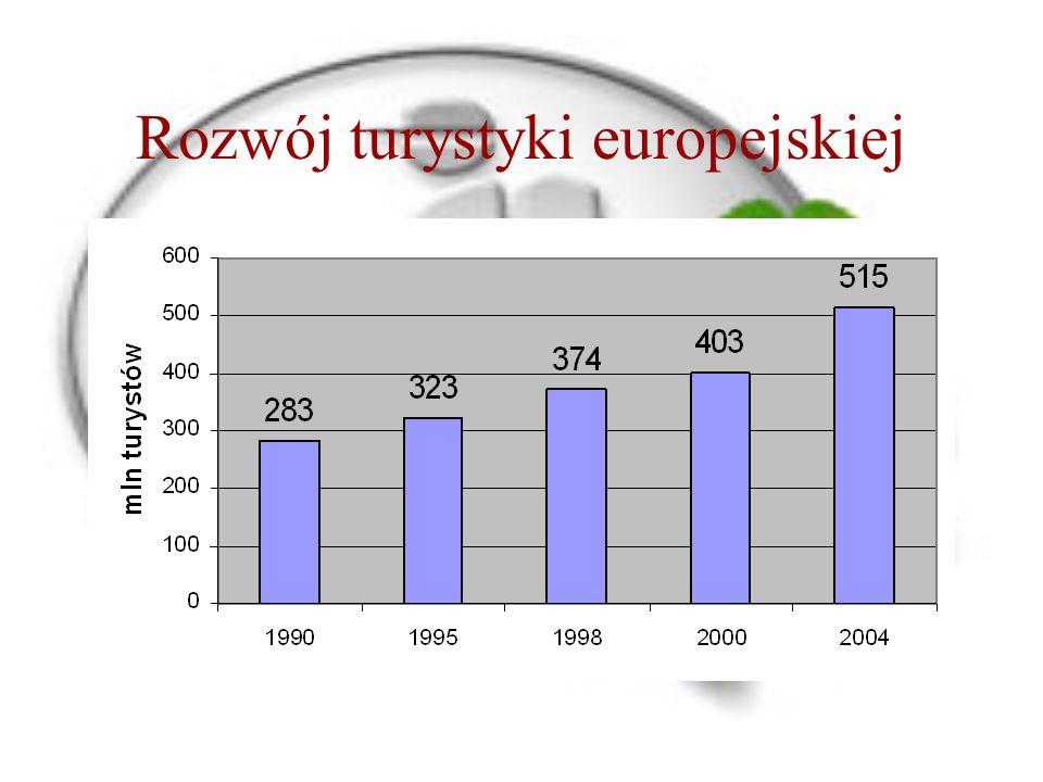 Rozwój turystyki europejskiej