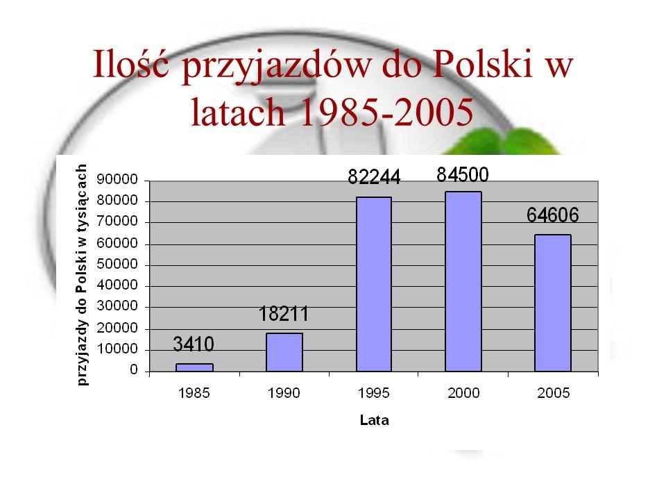 Ilość przyjazdów do Polski w latach 1985-2005