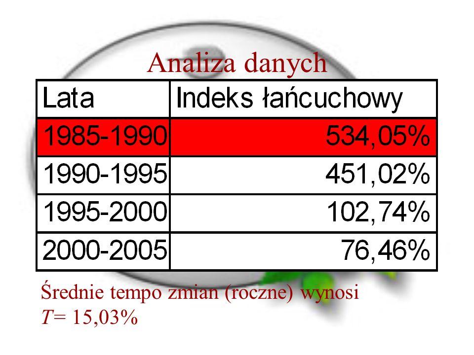 Analiza danych Średnie tempo zmian (roczne) wynosi T= 15,03%