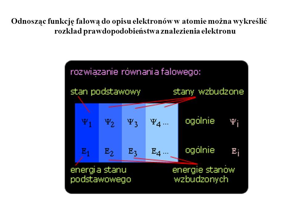 Odnosząc funkcję falową do opisu elektronów w atomie można wykreślić rozkład prawdopodobieństwa znalezienia elektronu