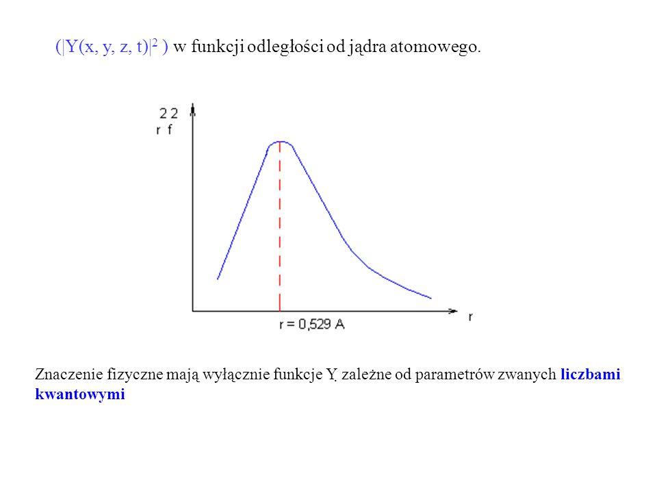 (|Y(x, y, z, t)| 2 ) w funkcji odległości od jądra atomowego.