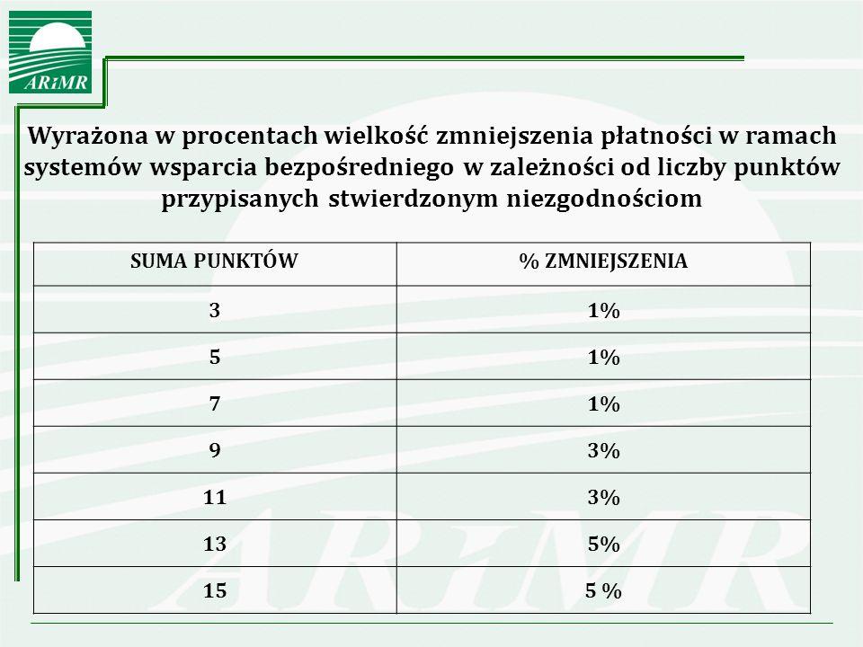 Wyrażona w procentach wielkość zmniejszenia płatności w ramach systemów wsparcia bezpośredniego w zależności od liczby punktów przypisanych stwierdzonym niezgodnościom SUMA PUNKTÓW% ZMNIEJSZENIA 31% 5 7 93% 113% 135% 155 %