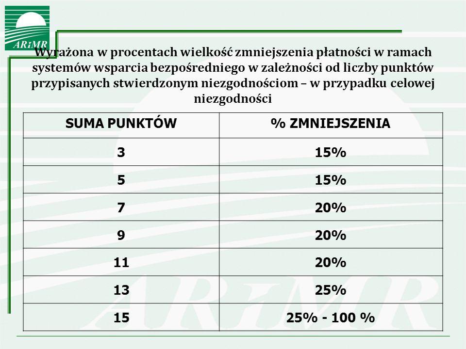 Wyrażona w procentach wielkość zmniejszenia płatności w ramach systemów wsparcia bezpośredniego w zależności od liczby punktów przypisanych stwierdzonym niezgodnościom – w przypadku celowej niezgodności SUMA PUNKTÓW% ZMNIEJSZENIA 315% 5 720% 9 1120% 1325% 1525% - 100 %