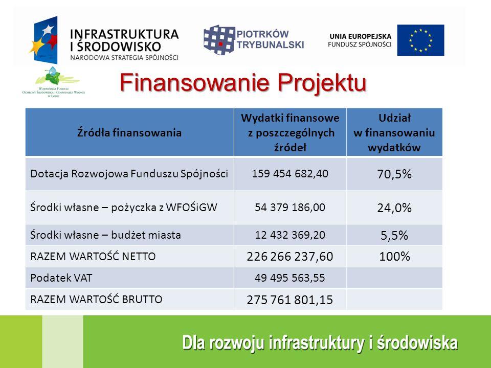 Finansowanie Projektu Źródła finansowania Wydatki finansowe z poszczególnych źródeł Udział w finansowaniu wydatków Dotacja Rozwojowa Funduszu Spójnośc