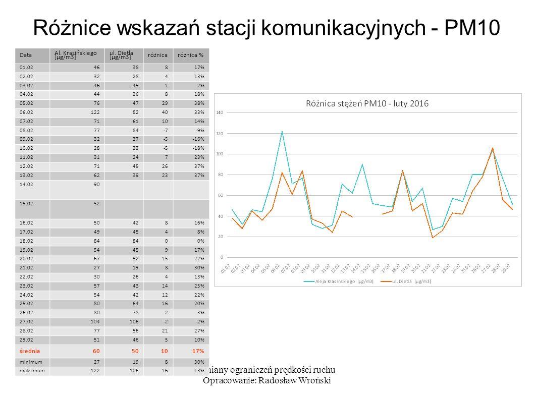 Zmiany ograniczeń prędkości ruchu Opracowanie: Radosław Wroński Jakie korzyści dają prędkości > 50 km/h.