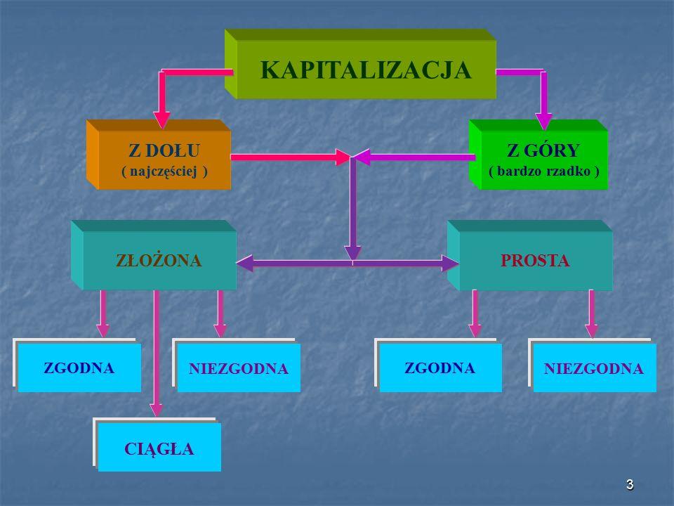 Pojęcia podstawowe Kapitalizacja jest to operacja polegająca na dopisaniu odsetek do kapitału.