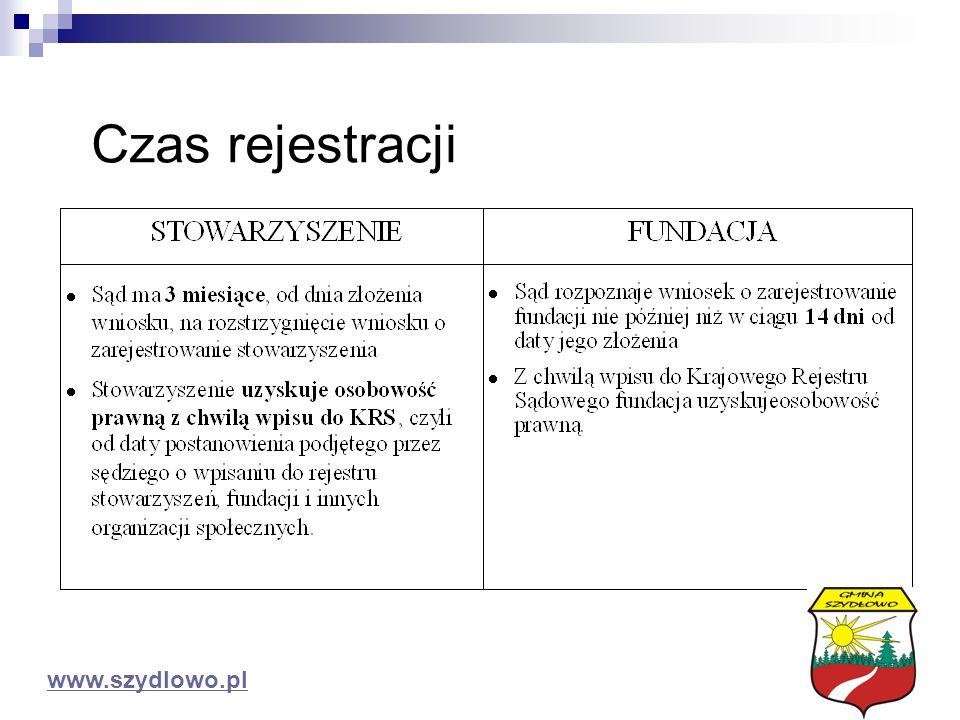 Czas rejestracji www.szydlowo.pl