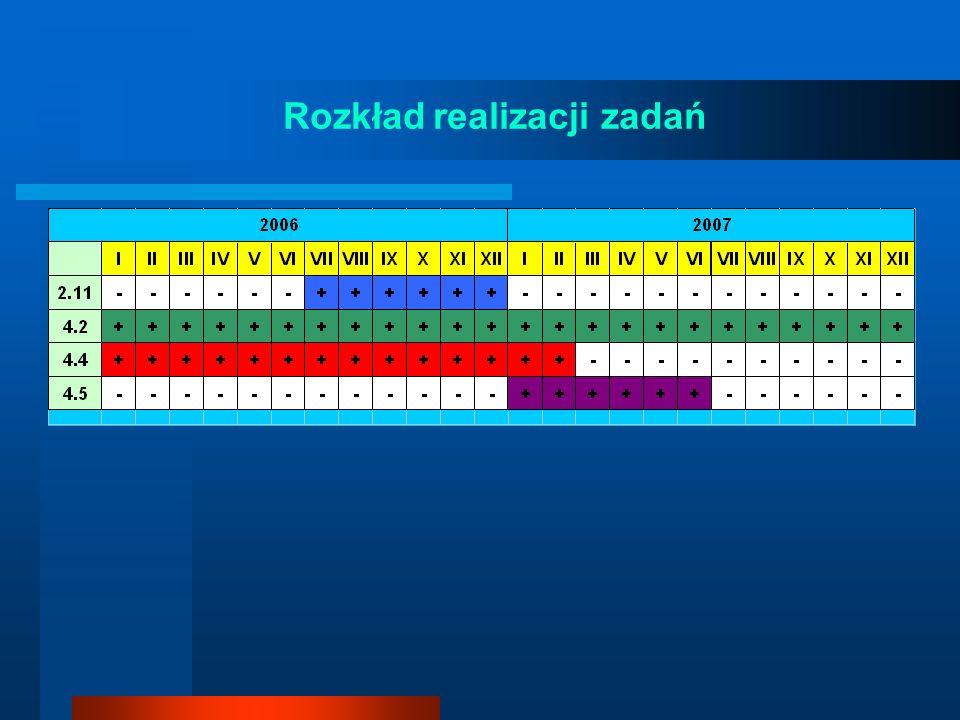 Działanie 2.11 Przegląd i uaktualnienie charakterystyk meteorologicznych Polski Sieć stacji meteorologicznych w Polsce