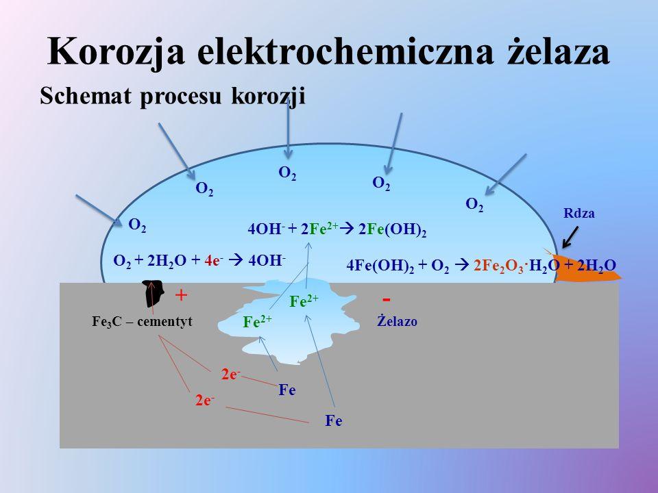 Korozja elektrochemiczna żelaza Schemat procesu korozji O2O2 O2O2 O2O2 O2O2 O2O2 + - Fe 3 C – cementytŻelazo Fe Fe 2+ 2e - O 2 + 2H 2 O + 4e -  4OH -