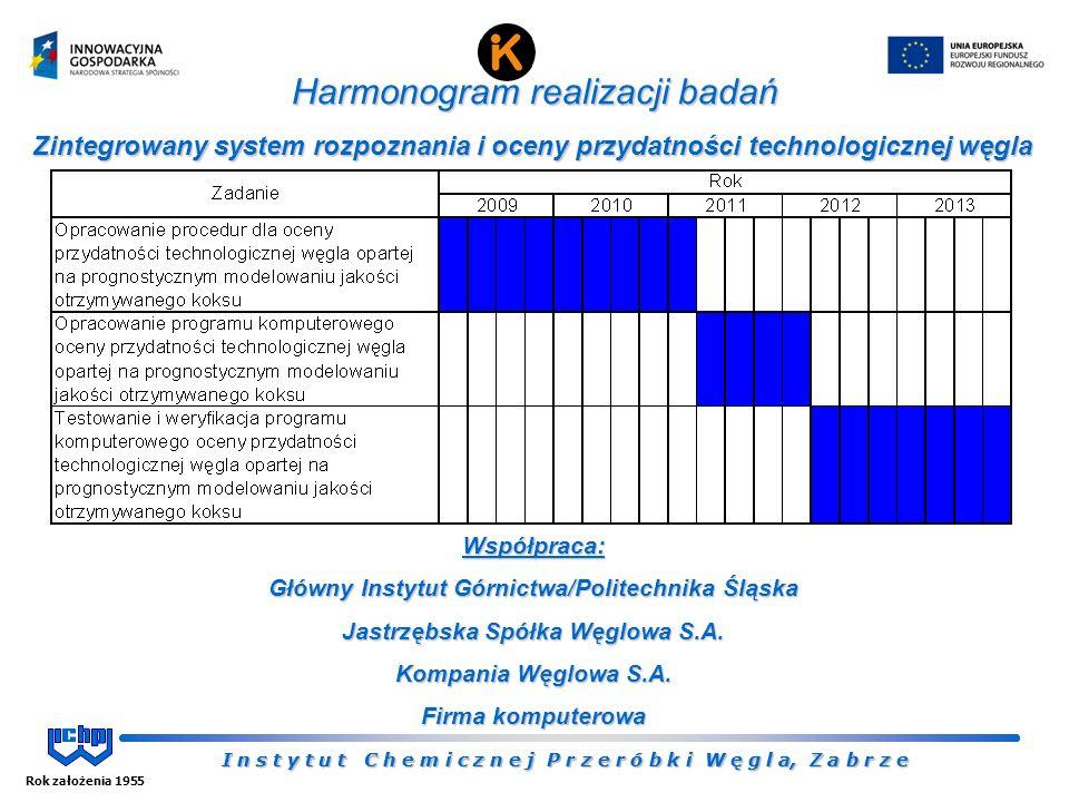 I n s t y t u t C h e m i c z n e j P r z e r ó b k i W ę g l a, Z a b r z e Rok założenia 1955 I n s t y t u t C h e m i c z n e j P r z e r ó b k i W ę g l a, Z a b r z e Harmonogram realizacji badań Zintegrowany system rozpoznania i oceny przydatności technologicznej węgla Współpraca: Główny Instytut Górnictwa/Politechnika Śląska Jastrzębska Spółka Węglowa S.A.