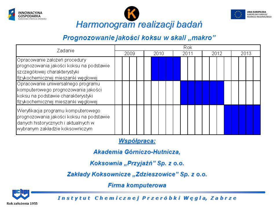 """I n s t y t u t C h e m i c z n e j P r z e r ó b k i W ę g l a, Z a b r z e Rok założenia 1955 I n s t y t u t C h e m i c z n e j P r z e r ó b k i W ę g l a, Z a b r z e Harmonogram realizacji badań Prognozowanie jakości koksu w skali """"makro Współpraca: Akademia Górniczo-Hutnicza, Koksownia """"Przyjaźń Sp."""