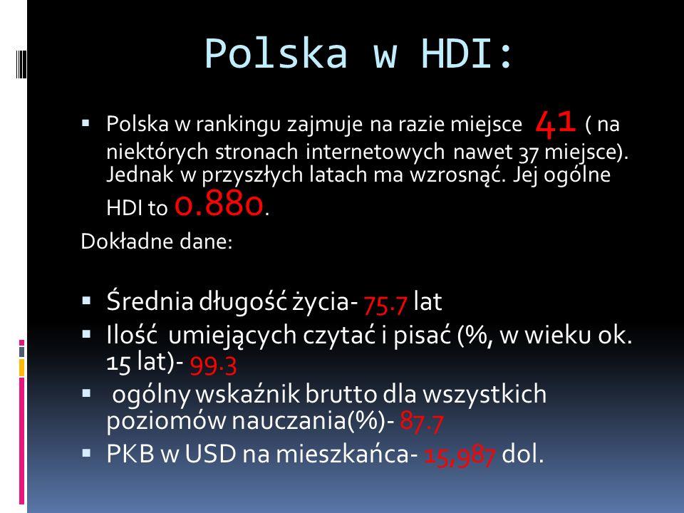 Polska w HDI:  Polska w rankingu zajmuje na razie miejsce 41 ( na niektórych stronach internetowych nawet 37 miejsce).