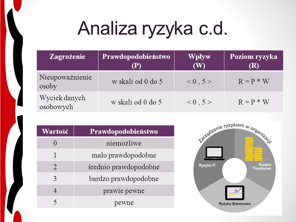 Analiza ryzyka c.d.