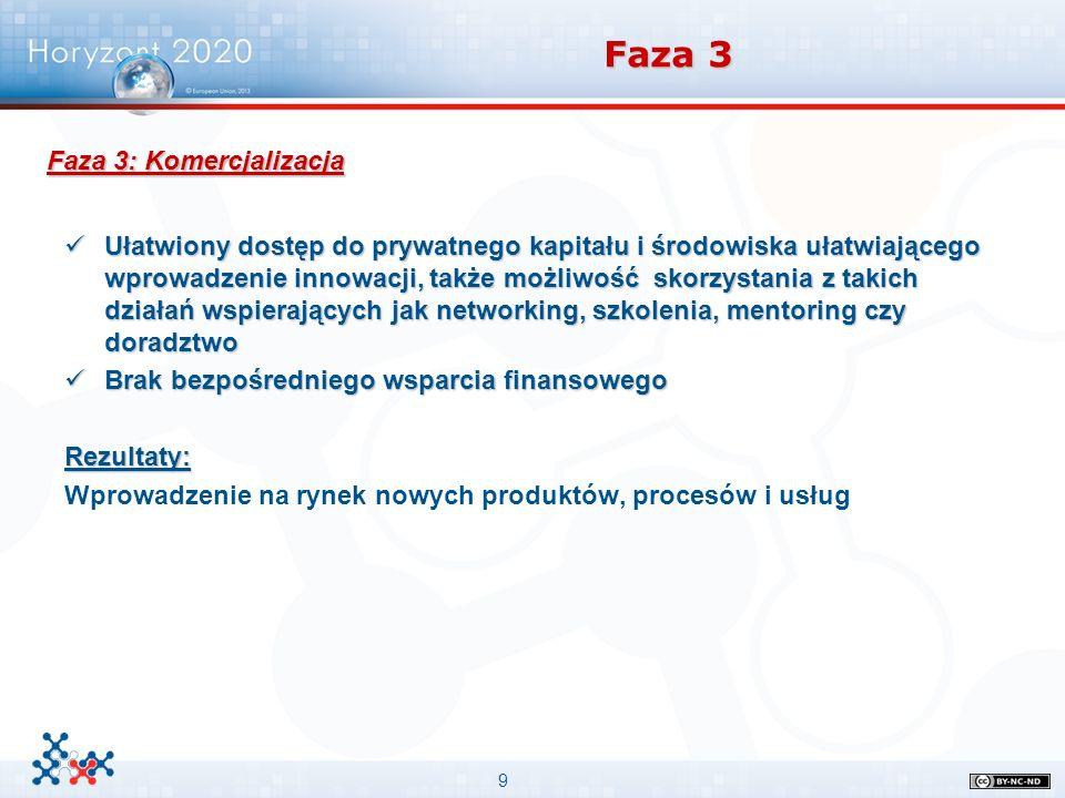 9 Faza 3 Ułatwiony dostęp do prywatnego kapitału i środowiska ułatwiającego wprowadzenie innowacji, także możliwość skorzystania z takich działań wspi