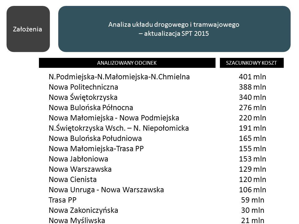 Analiza układu drogowego i tramwajowego – aktualizacja SPT 2015 Analizowany odcinekSzacunkowy koszt N.Podmiejska-N.Małomiejska-N.Chmielna401 mln Nowa Politechniczna388 mln Nowa Świętokrzyska340 mln Nowa Bulońska Północna276 mln Nowa Małomiejska - Nowa Podmiejska220 mln N.Świętokrzyska Wsch.