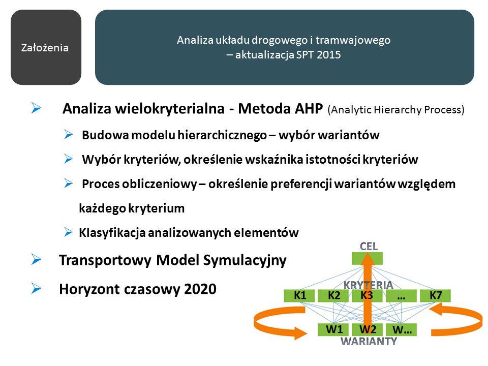 Analiza układu drogowego i tramwajowego – aktualizacja SPT 2015  Analiza wielokryterialna - Metoda AHP (Analytic Hierarchy Process)  Budowa modelu hierarchicznego – wybór wariantów  Wybór kryteriów, określenie wskaźnika istotności kryteriów  Proces obliczeniowy – określenie preferencji wariantów względem każdego kryterium  Klasyfikacja analizowanych elementów  Transportowy Model Symulacyjny  Horyzont czasowy 2020 Założenia