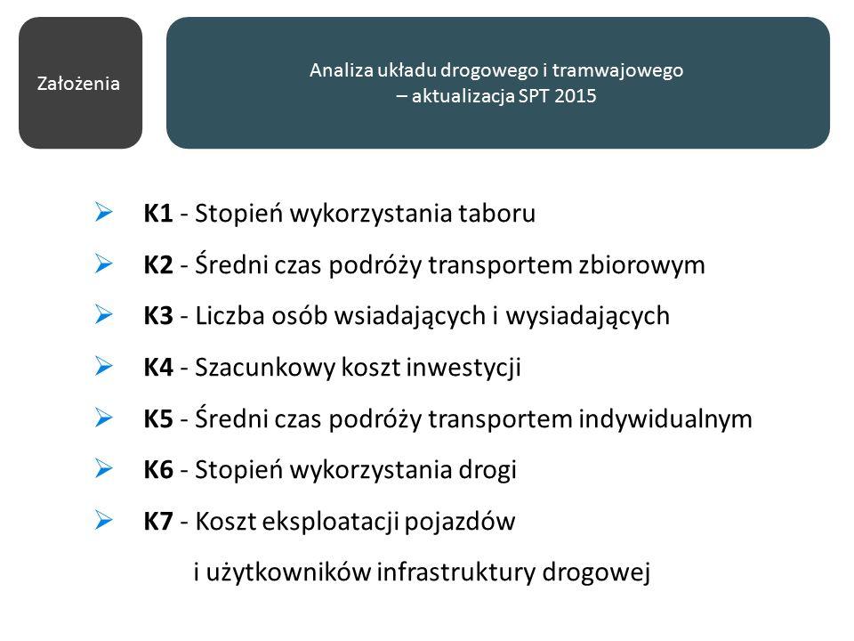 Analiza układu drogowego i tramwajowego – aktualizacja SPT 2015  K1 - Stopień wykorzystania taboru  K2 - Średni czas podróży transportem zbiorowym  K3 - Liczba osób wsiadających i wysiadających  K4 - Szacunkowy koszt inwestycji  K5 - Średni czas podróży transportem indywidualnym  K6 - Stopień wykorzystania drogi  K7 - Koszt eksploatacji pojazdów i użytkowników infrastruktury drogowej Założenia