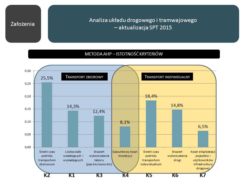 METODA AHP – ISTOTNOŚĆ KRYTERIÓW Analiza układu drogowego i tramwajowego – aktualizacja SPT 2015 Założenia