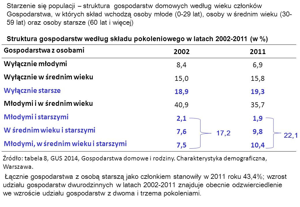Gospodarstwa z osobami 20022011 Wyłącznie młodymi 8,46,9 Wyłącznie w średnim wieku 15,015,8 Wyłącznie starsze 18,919,3 Młodymi i w średnim wieku 40,93