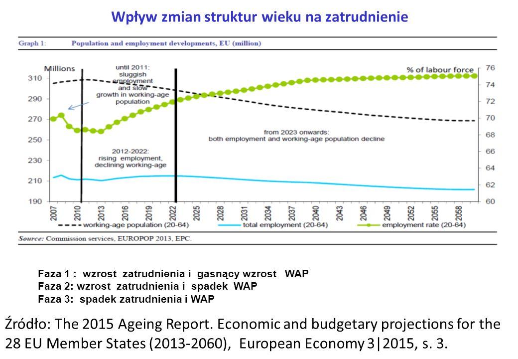 Wpływ zmian struktur wieku na zatrudnienie Faza 1 : wzrost zatrudnienia i gasnący wzrost WAP Faza 2: wzrost zatrudnienia i spadek WAP Faza 3: spadek z