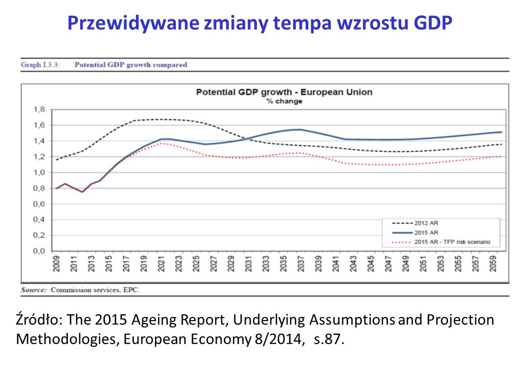Przewidywane zmiany tempa wzrostu GDP Źródło: The 2015 Ageing Report, Underlying Assumptions and Projection Methodologies, European Economy 8/2014, s.