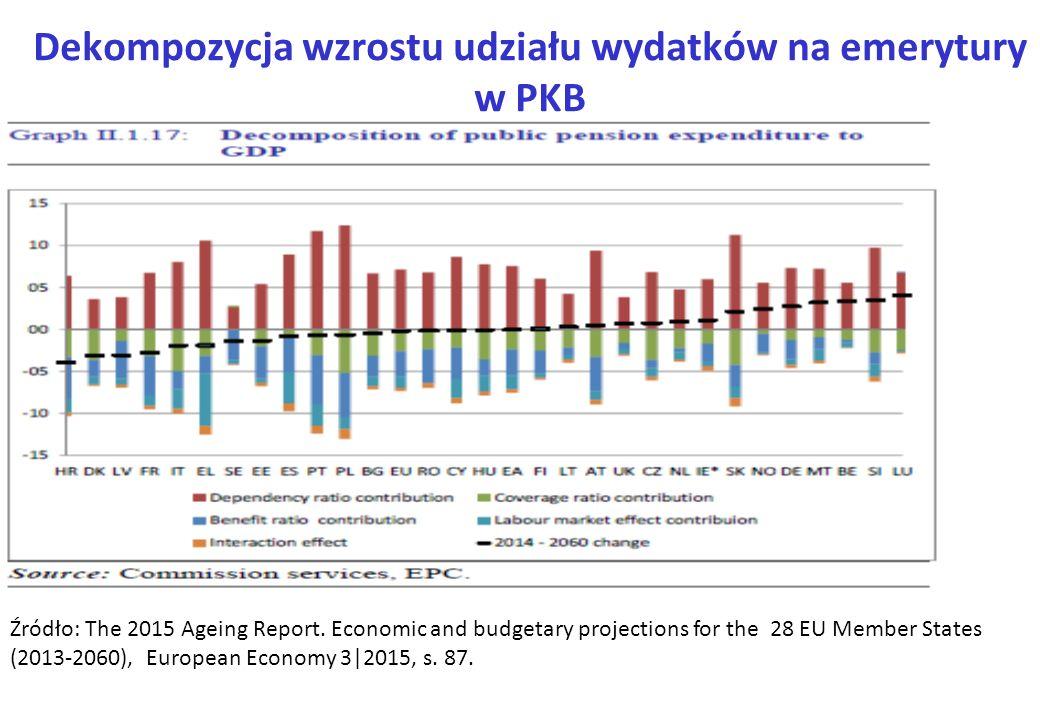 Dekompozycja wzrostu udziału wydatków na emerytury w PKB Źródło: The 2015 Ageing Report. Economic and budgetary projections for the 28 EU Member State