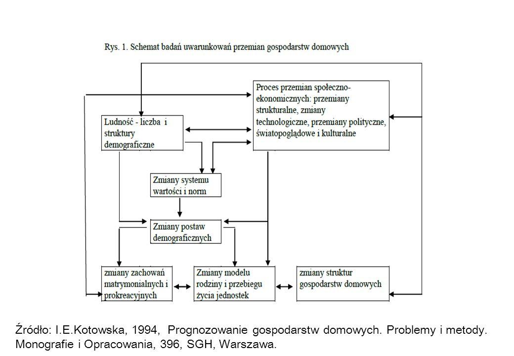 Źródło: I.E.Kotowska, 1994, Prognozowanie gospodarstw domowych. Problemy i metody. Monografie i Opracowania, 396, SGH, Warszawa.