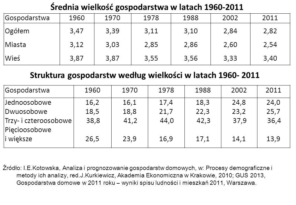 Źródło: I.E.Kotowska, Analiza i prognozowanie gospodarstw domowych, w: Procesy demograficzne i metody ich analizy, red.J.Kurkiewicz, Akademia Ekonomic