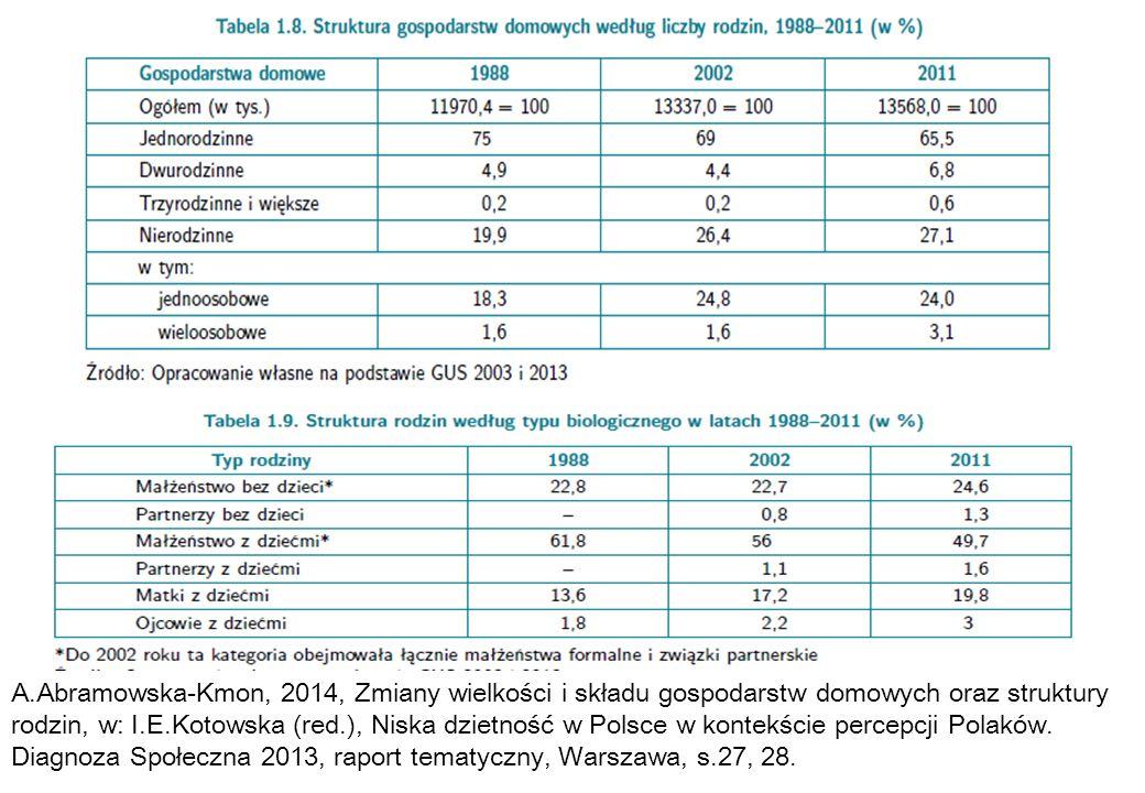 A.Abramowska-Kmon, 2014, Zmiany wielkości i składu gospodarstw domowych oraz struktury rodzin, w: I.E.Kotowska (red.), Niska dzietność w Polsce w kont