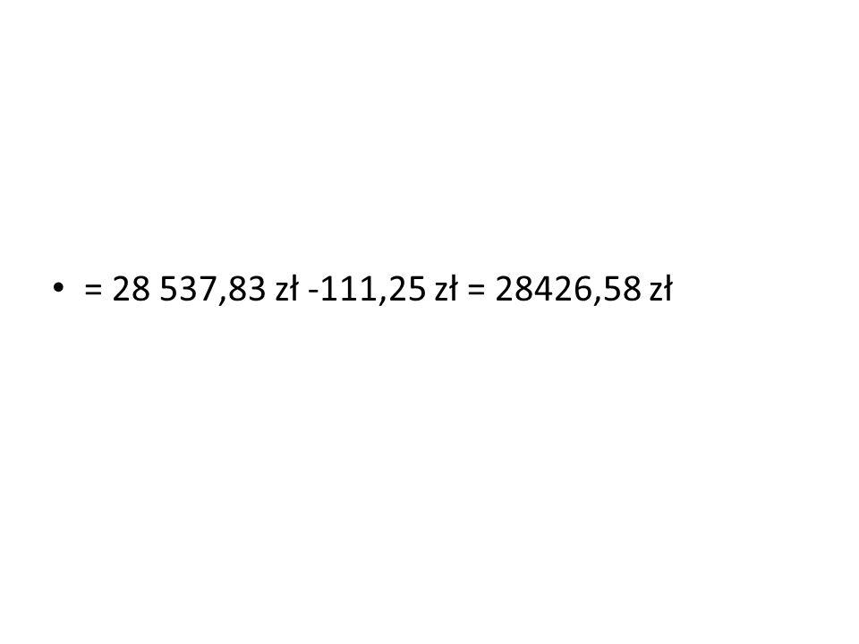 = 28 537,83 zł -111,25 zł = 28426,58 zł