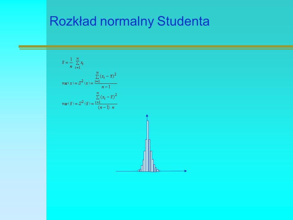 Rozkład normalny Studenta