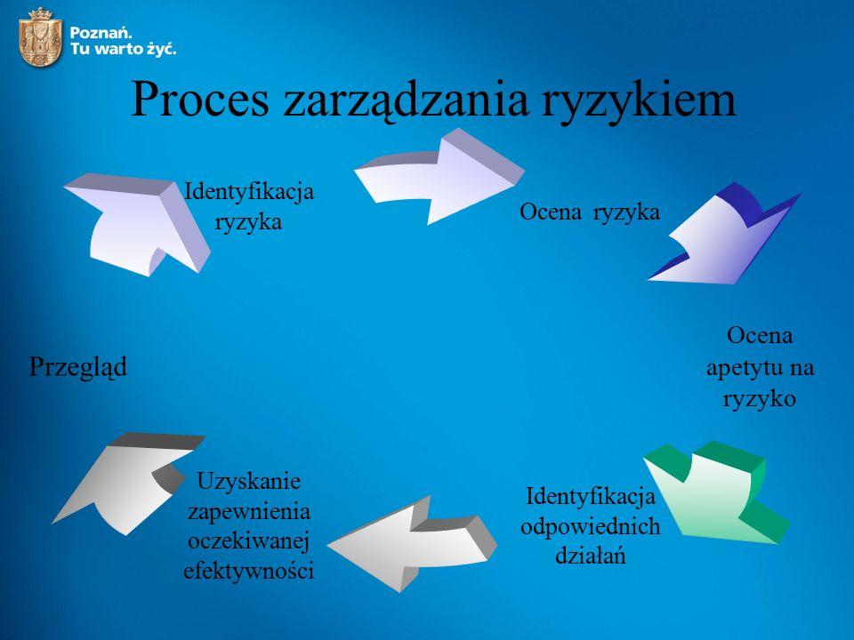 Charakterystyka ryzyka 1.Opisanie ryzyka, które może zagrozić realizacji projektu 2.Podział ryzyka na zależne od projektodawcy i zewnętrzne 3.Zaplanowanie i ujęcie w projekcie działań mogących choć w pewnym stopniu wyeliminować ryzyko