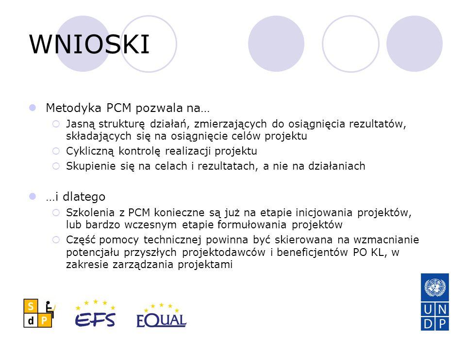 WNIOSKI Metodyka PCM pozwala na…  Jasną strukturę działań, zmierzających do osiągnięcia rezultatów, składających się na osiągnięcie celów projektu  Cykliczną kontrolę realizacji projektu  Skupienie się na celach i rezultatach, a nie na działaniach …i dlatego  Szkolenia z PCM konieczne są już na etapie inicjowania projektów, lub bardzo wczesnym etapie formułowania projektów  Część pomocy technicznej powinna być skierowana na wzmacnianie potencjału przyszłych projektodawców i beneficjentów PO KL, w zakresie zarządzania projektami