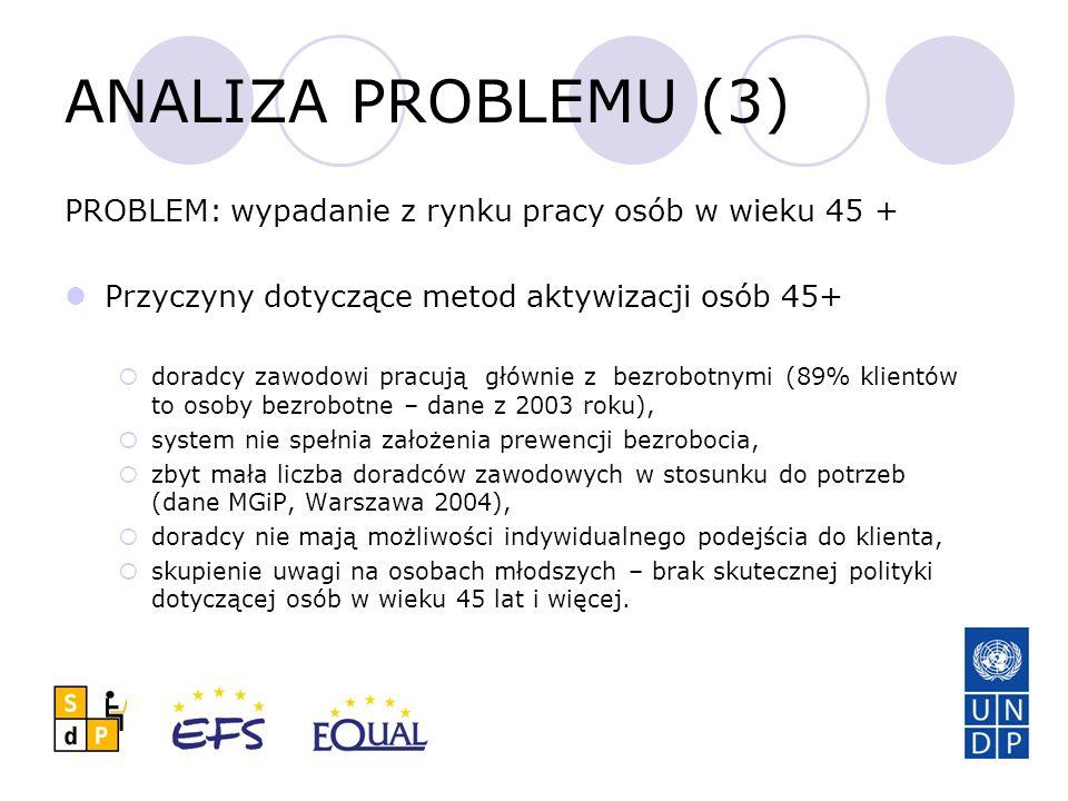 ANALIZA PROBLEMU (3) PROBLEM: wypadanie z rynku pracy osób w wieku 45 + Przyczyny dotyczące metod aktywizacji osób 45+  doradcy zawodowi pracują głównie z bezrobotnymi (89% klientów to osoby bezrobotne – dane z 2003 roku),  system nie spełnia założenia prewencji bezrobocia,  zbyt mała liczba doradców zawodowych w stosunku do potrzeb (dane MGiP, Warszawa 2004),  doradcy nie mają możliwości indywidualnego podejścia do klienta,  skupienie uwagi na osobach młodszych – brak skutecznej polityki dotyczącej osób w wieku 45 lat i więcej.