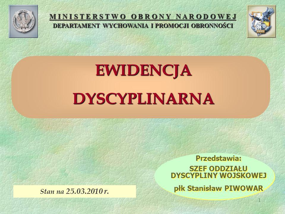 12 ZAKŁADANIE KARTY WYRÓŻNIEŃ ŻOŁNIERZA § 22.1.