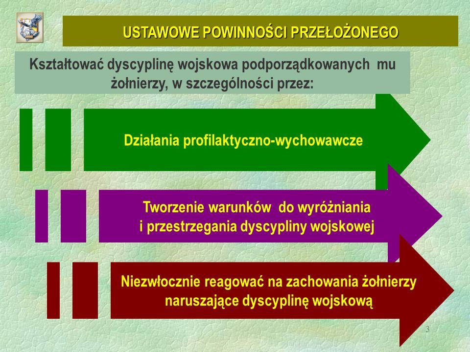24 POZOSTAŁA EWIDENCJA DYSCYPLINARNA (art.84 ust.