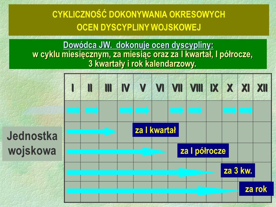 Jednostka wojskowa IIIIIIIVVVIVIIVIIIIXXXIXII za I kwartał za I półrocze za 3 kw.