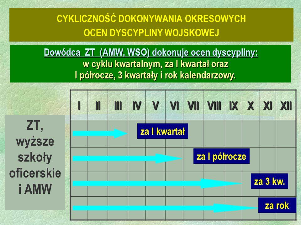 ZT, wyższe szkoły oficerskie i AMW IIIIIIIVVVIVIIVIIIIXXXIXII za I kwartał za I półrocze za 3 kw.