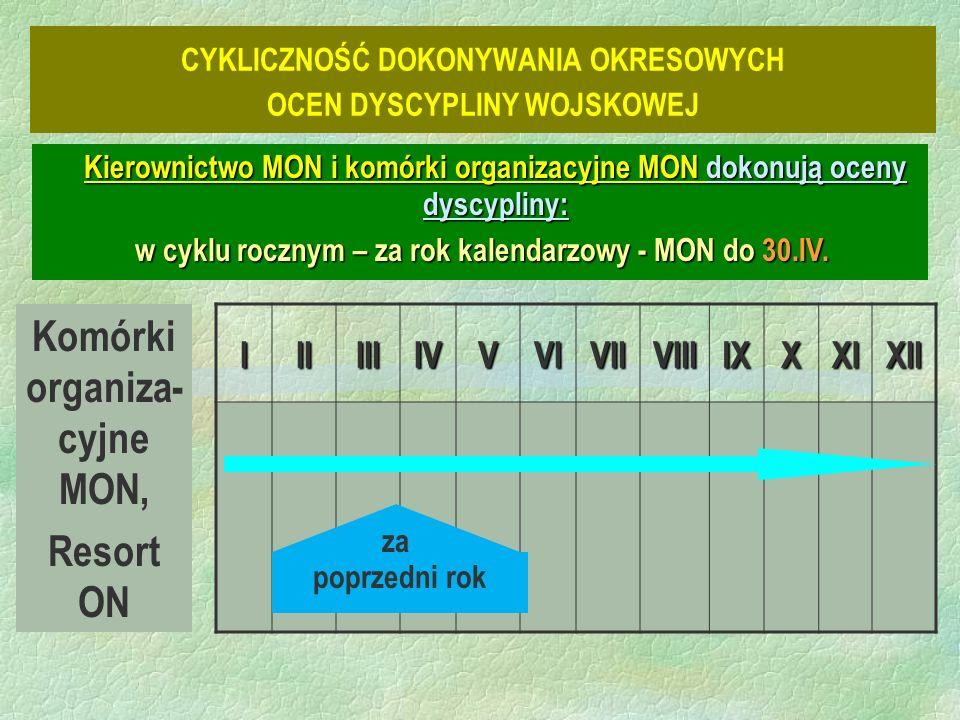 Komórki organiza- cyjne MON, Resort ON IIIIIIIVVVIVIIVIIIIXXXIXII poprzedni rok za Kierownictwo MON i komórki organizacyjne MON dokonują oceny dyscypliny: w cyklu rocznym – za rok kalendarzowy - MON do 30.IV.