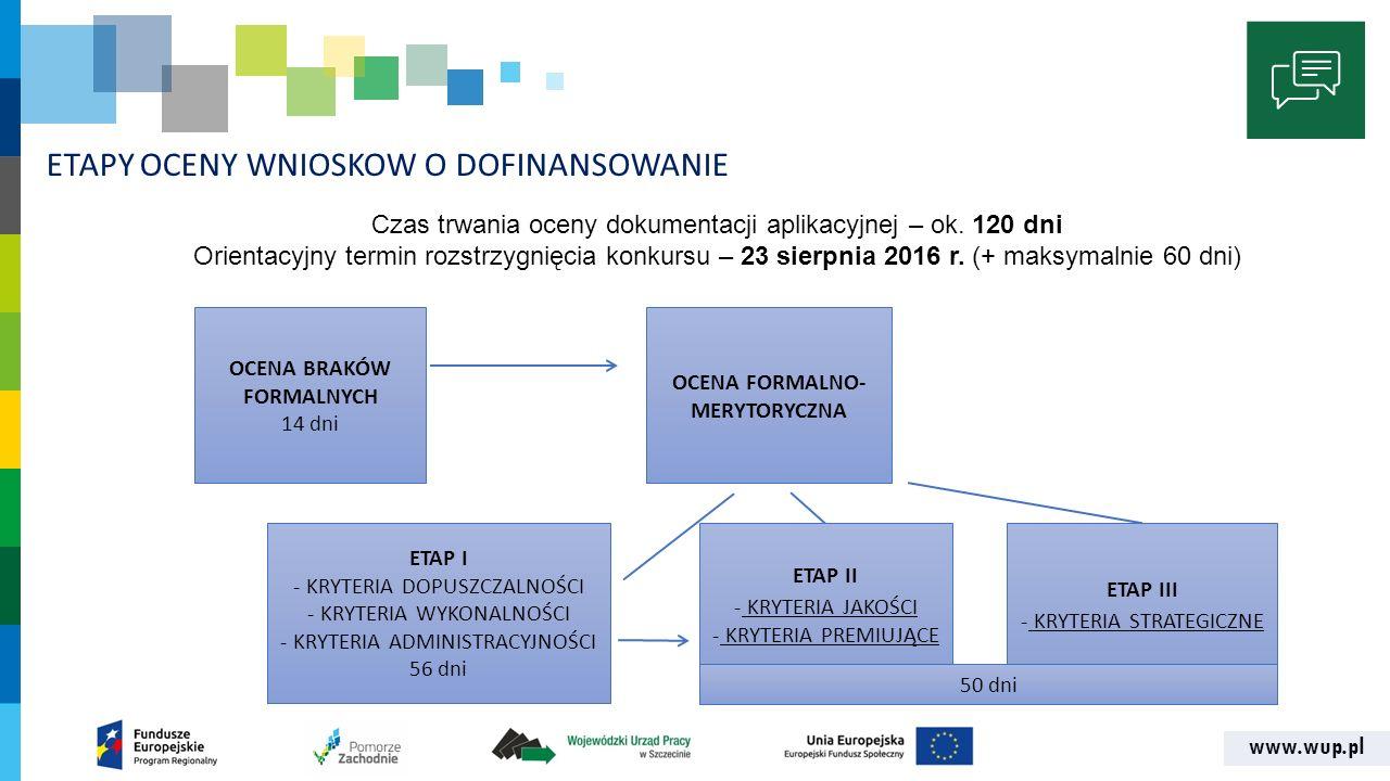 www.wup.pl ETAPY OCENY WNIOSKOW O DOFINANSOWANIE OCENA BRAKÓW FORMALNYCH 14 dni OCENA FORMALNO- MERYTORYCZNA ETAP I - KRYTERIA DOPUSZCZALNOŚCI - KRYTERIA WYKONALNOŚCI - KRYTERIA ADMINISTRACYJNOŚCI 56 dni Czas trwania oceny dokumentacji aplikacyjnej – ok.